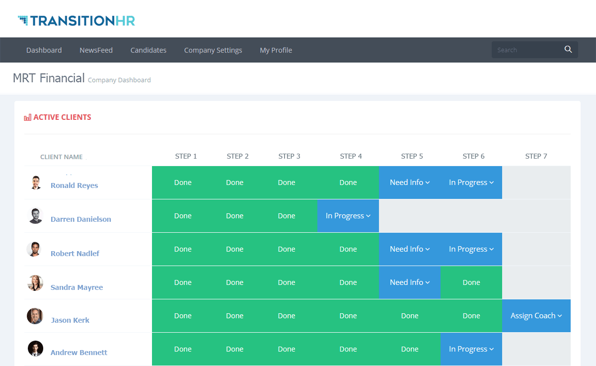 Active Outplacement Clients Dashboard
